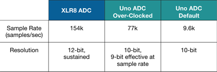 ADC_Table