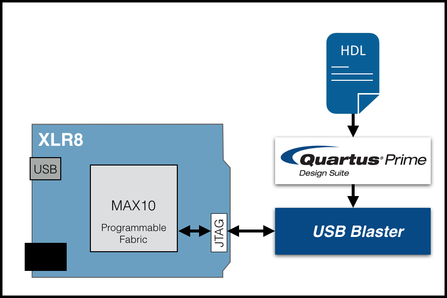 Bare Metal | XLR8 | Intel MAX 10 FPGA Development Board | Arduino Compatible