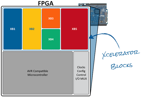 Xcelerator Blocks Diagram