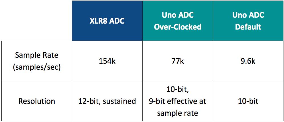 ADC XB | Analog-to-Digital Converter Xcelerator Block