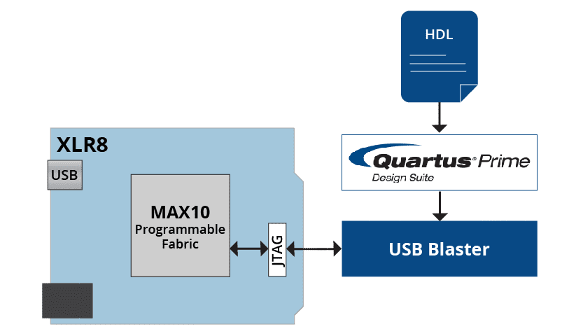 Bare Metal   XLR8   Intel MAX 10 FPGA Development Board   Arduino Compatible