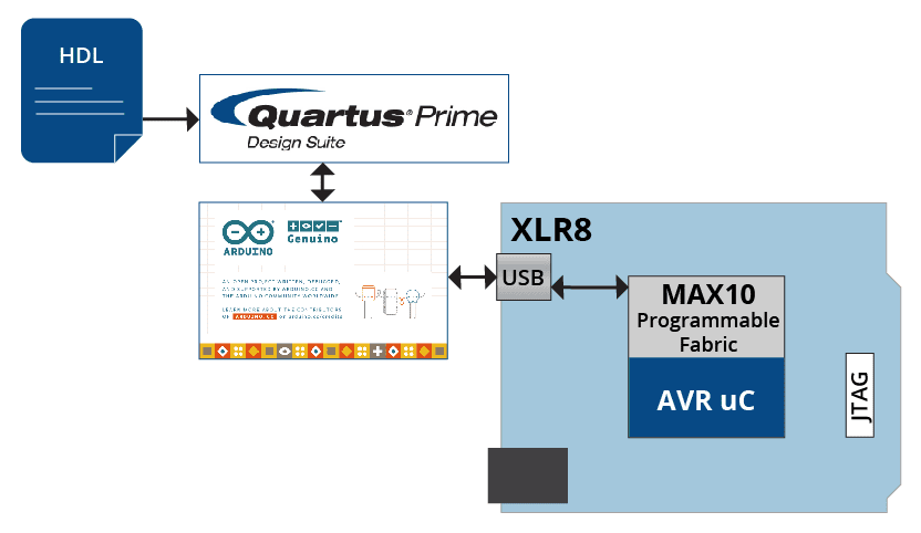 OpenXLR8 | XLR8 | Intel MAX 10 FPGA Development Board | Arduino Compatible