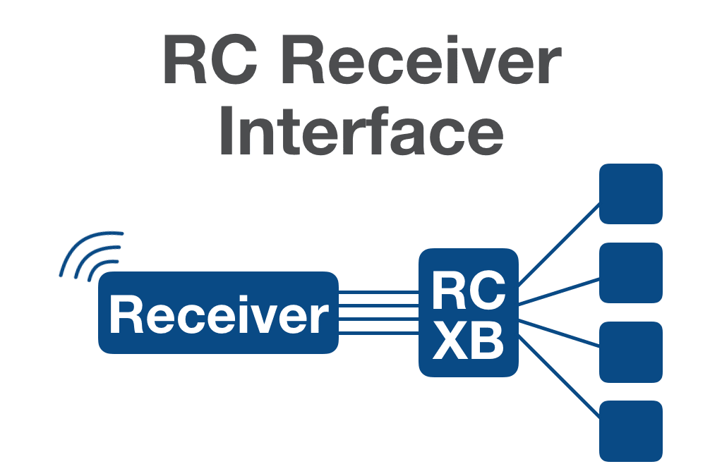 RC Receiver Interface