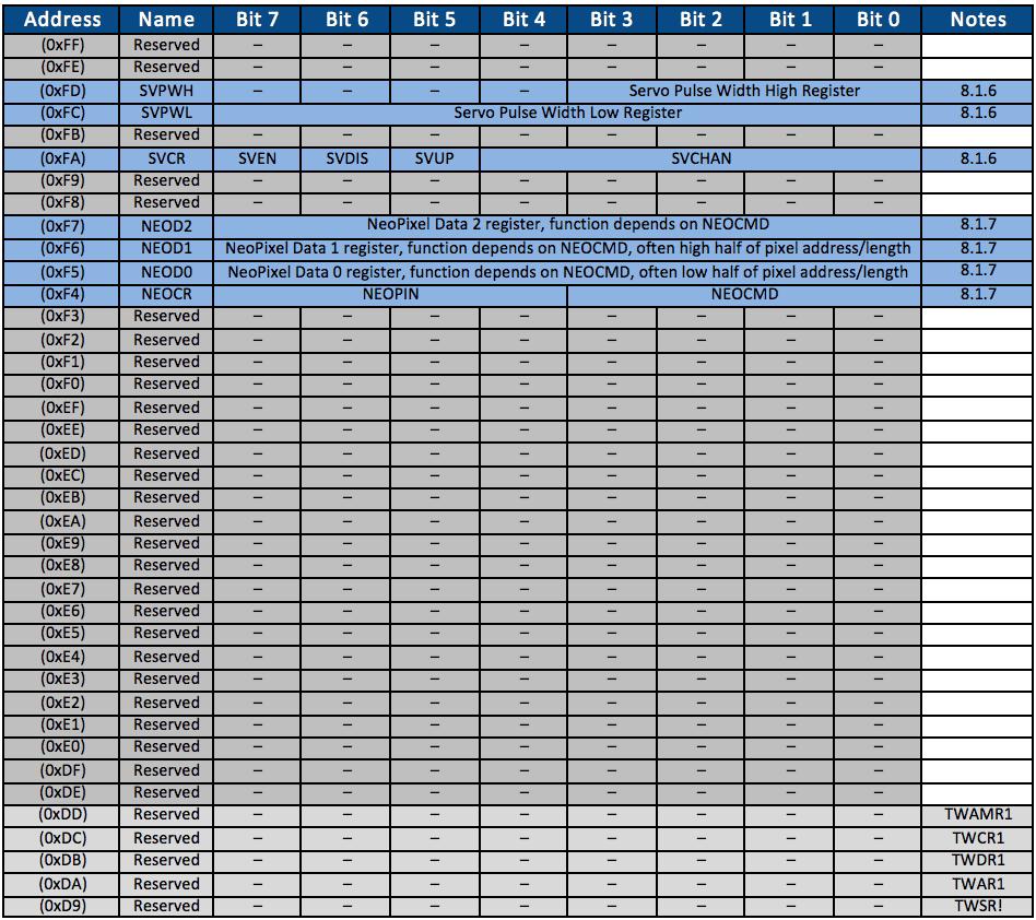Snō Quick Start Guide - Alorium Technology