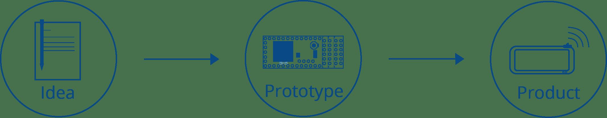Fusion | FPGA Board Solutions