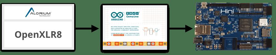 OpenXLR8 | Arduino Compatible FPGA Development