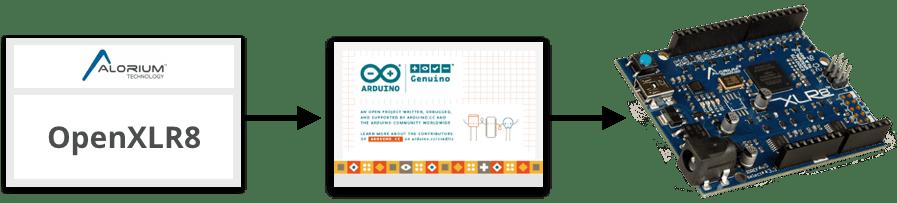 OpenXLR8   XLR8   Arduino Compatible FPGA Development Board