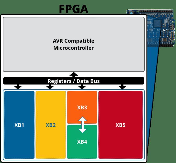 Xcelerator Blocks Diagram | XB Diagram