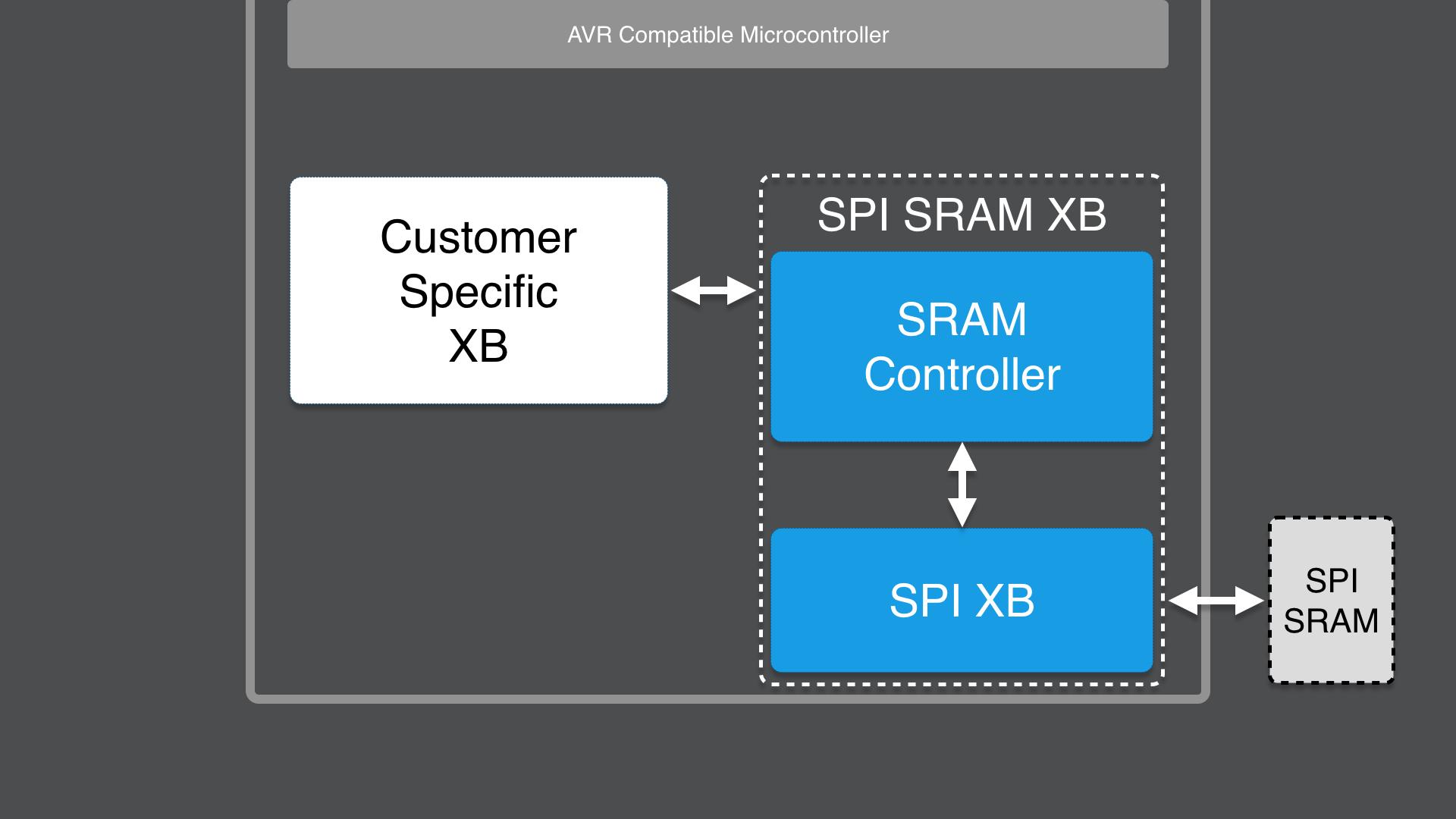 SPI SRAM Controller XB - Xcelerator Block