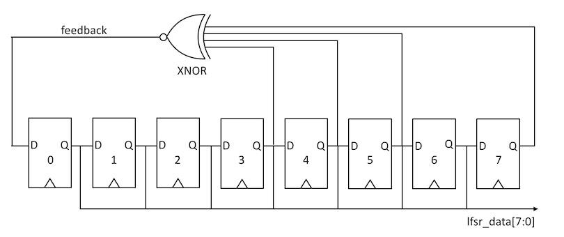 LFSR XB   Random Number Generator Xcelerator Block