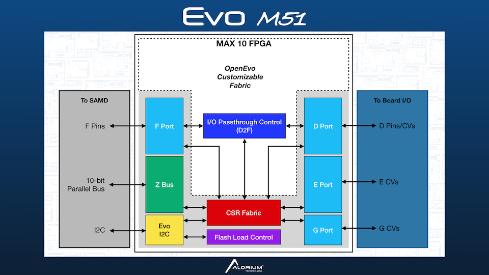 Evo M51 Block Diagram